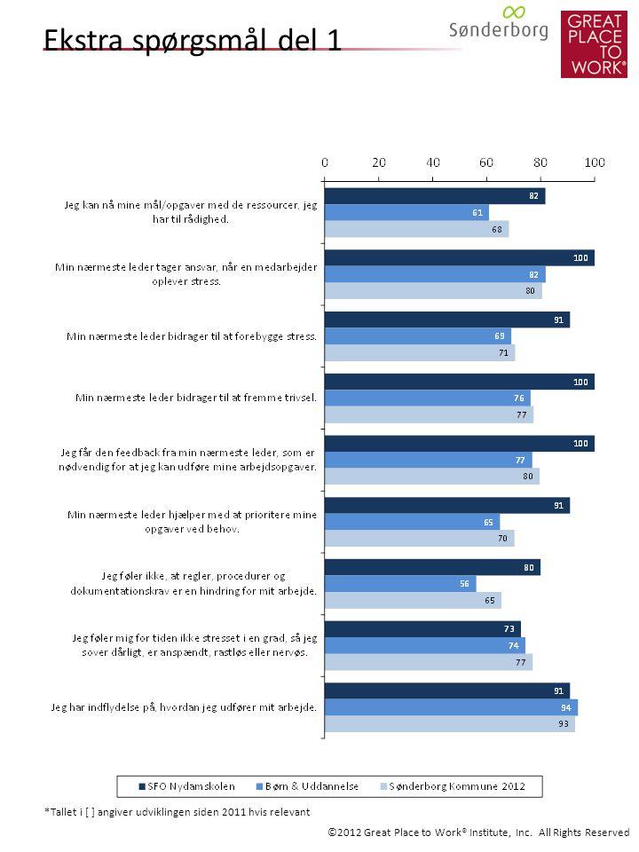 Ekstra spørgsmål del 1 *Tallet i [ ] angiver udviklingen siden 2011 hvis relevant